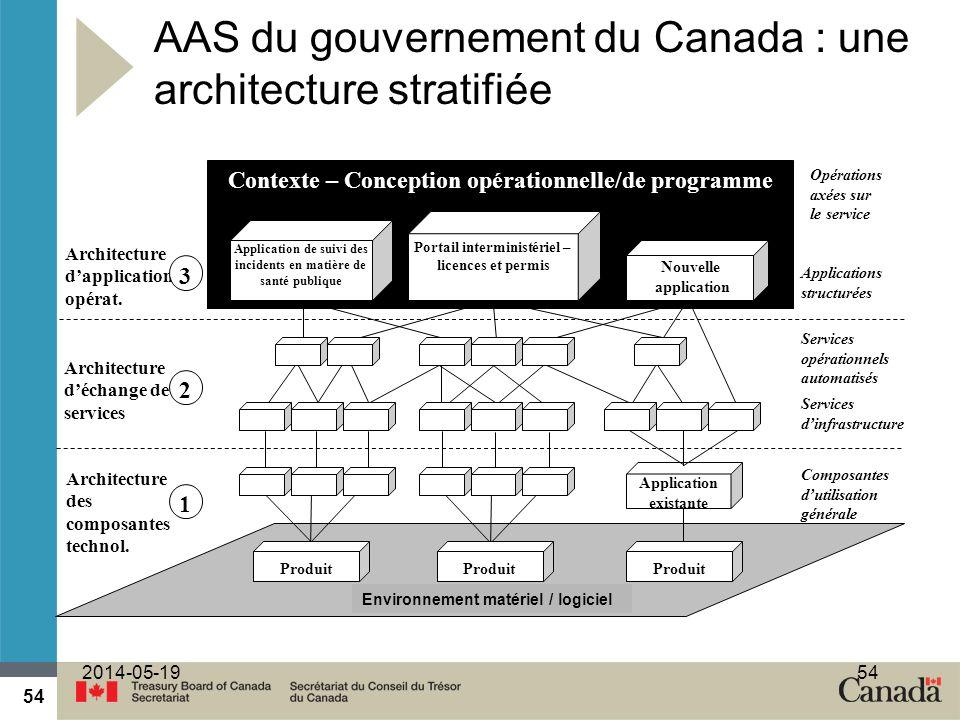 54 2014-05-1954 AAS du gouvernement du Canada : une architecture stratifiée Contexte – Conception opérationnelle/de programme Architecture des composantes technol.