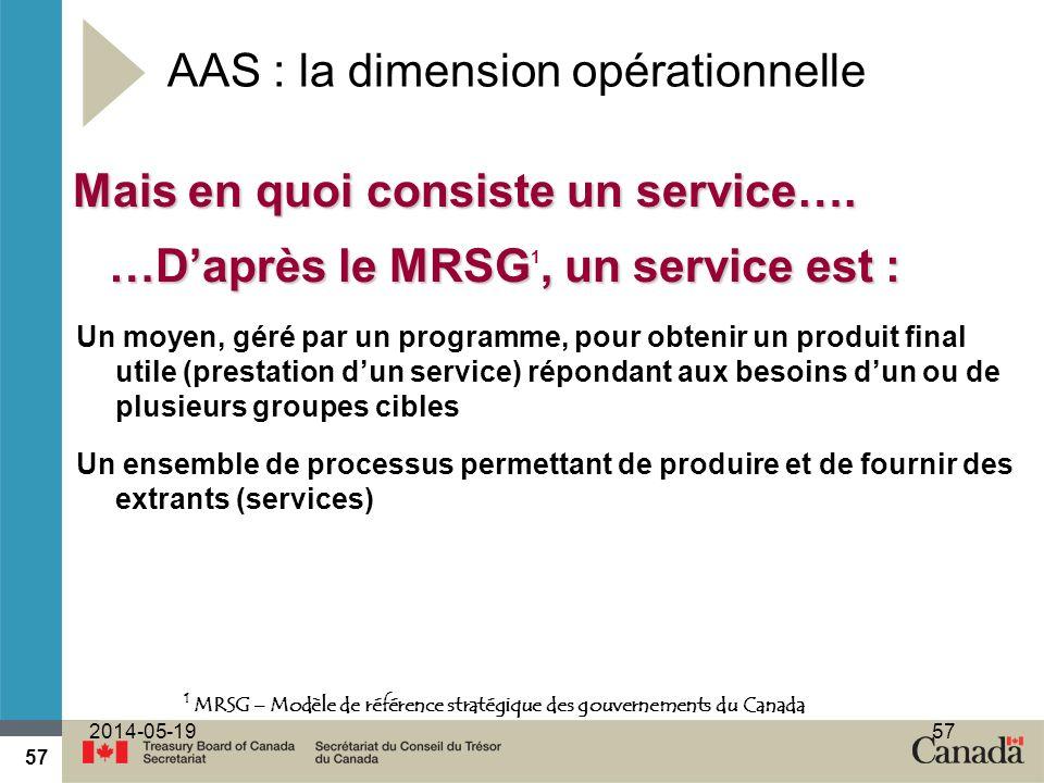 57 2014-05-1957 AAS : la dimension opérationnelle Un moyen, géré par un programme, pour obtenir un produit final utile (prestation dun service) répondant aux besoins dun ou de plusieurs groupes cibles Un ensemble de processus permettant de produire et de fournir des extrants (services) Mais en quoi consiste un service….