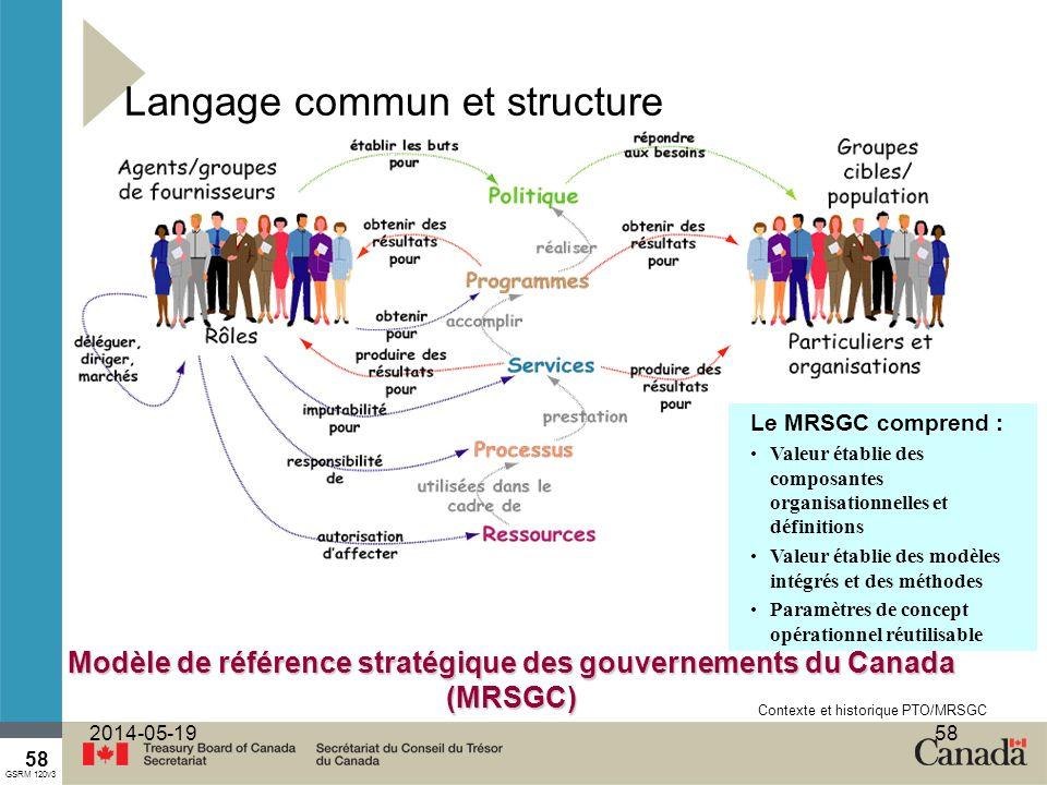 58 2014-05-1958 Langage commun et structure Modèle de référence stratégique des gouvernements du Canada (MRSGC) Le MRSGC comprend : Valeur établie des