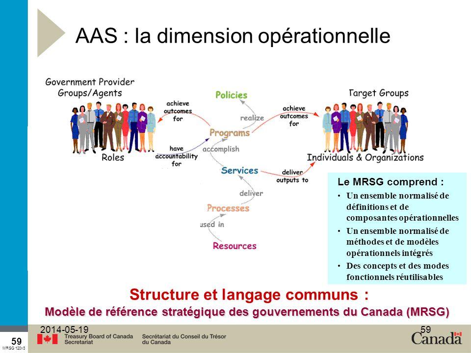 59 2014-05-1959 AAS : la dimension opérationnelle Modèle de référence stratégique des gouvernements du Canada (MRSG) Le MRSG comprend : Un ensemble normalisé de définitions et de composantes opérationnelles Un ensemble normalisé de méthodes et de modèles opérationnels intégrés Des concepts et des modes fonctionnels réutilisables MRSG 120v3 Structure et langage communs :