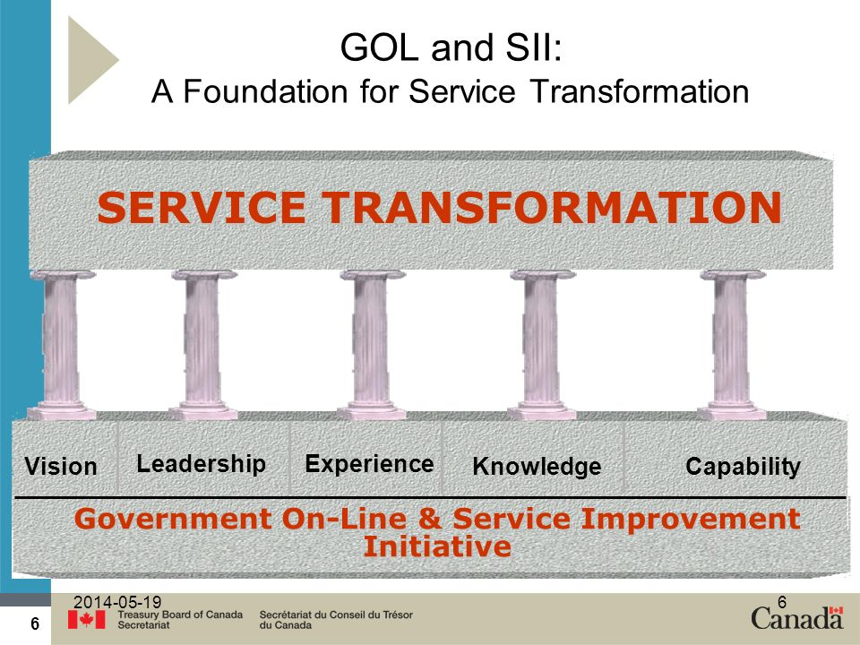 6 2014-05-196 GOL and SII: A Foundation for Service Transformation Vision Leadership Knowledge Capability Experience SERVICE TRANSFORMATION Government On-Line & Service Improvement Initiative