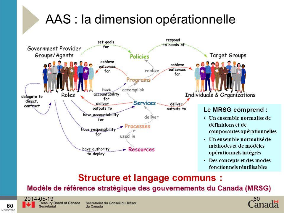 60 2014-05-1960 AAS : la dimension opérationnelle Le MRSG comprend : Un ensemble normalisé de définitions et de composantes opérationnelles Un ensemble normalisé de méthodes et de modèles opérationnels intégrés Des concepts et des modes fonctionnels réutilisables MRSG 120v3 Modèle de référence stratégique des gouvernements du Canada (MRSG) Structure et langage communs :