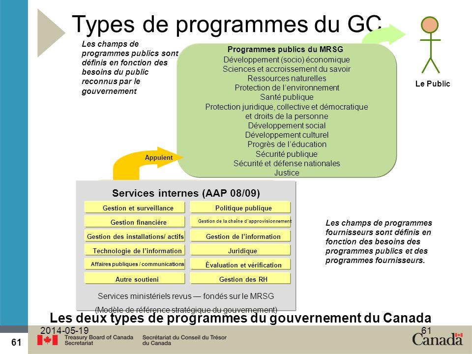 61 2014-05-1961 Types de programmes du GC Le Public Les champs de programmes publics sont définis en fonction des besoins du public reconnus par le gouvernement Les champs de programmes fournisseurs sont définis en fonction des besoins des programmes publics et des programmes fournisseurs.