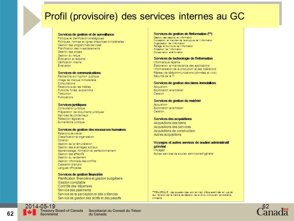 62 2014-05-1962 Services de gestion et de surveillance Politique et planification stratégiques Politiques, normes et lignes directrices ministérielles