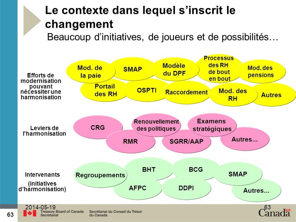 63 2014-05-1963 Le contexte dans lequel sinscrit le changement Beaucoup dinitiatives, de joueurs et de possibilités… BHT Autres... CRG RMRSGRR/AAP Int