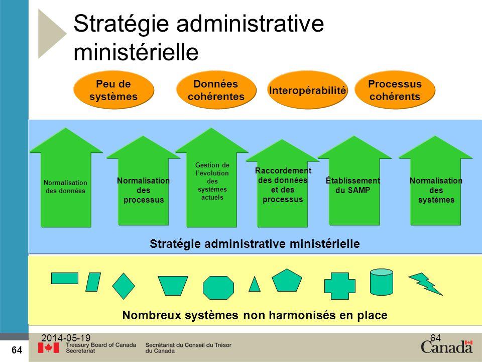 64 2014-05-1964 Stratégie administrative ministérielle Nombreux systèmes non harmonisés en place Peu de systèmes Données cohérentes Interopérabilité P