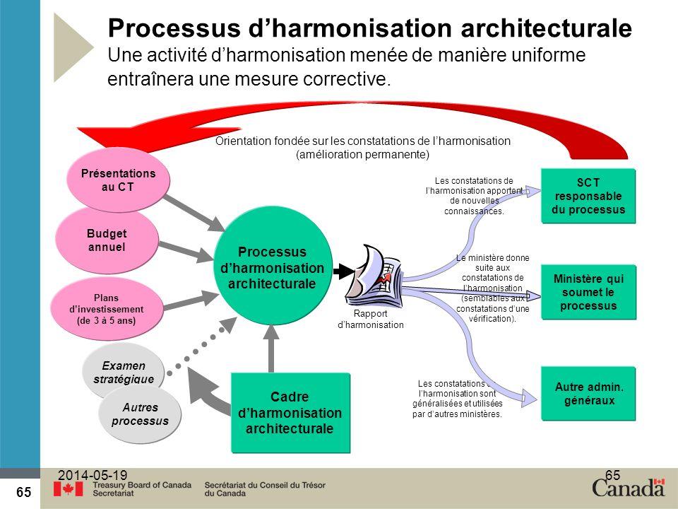 65 2014-05-1965 Processus dharmonisation architecturale Une activité dharmonisation menée de manière uniforme entraînera une mesure corrective.