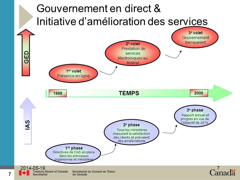 7 2014-05-197 Gouvernement en direct & Initiative damélioration des services GED TEMPS 3 e volet Gouvernement transparent 2 e volet Prestation de serv