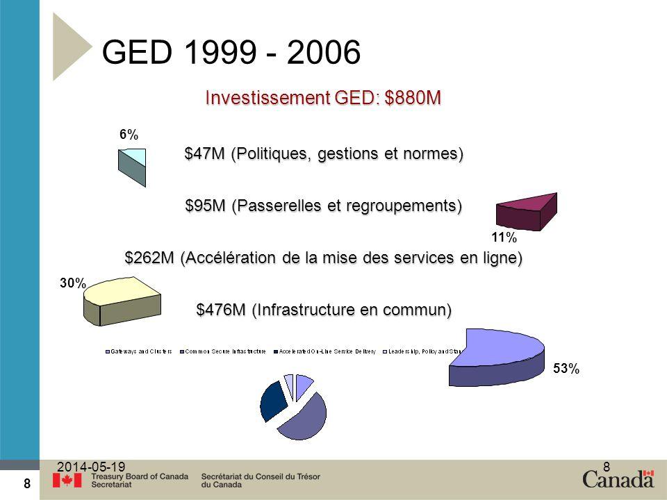 8 2014-05-198 GED 1999 - 2006 53% 11% 30% 6% Investissement GED: $880M $47M (Politiques, gestions et normes) $95M (Passerelles et regroupements) $262M (Accélération de la mise des services en ligne) $476M (Infrastructure en commun)