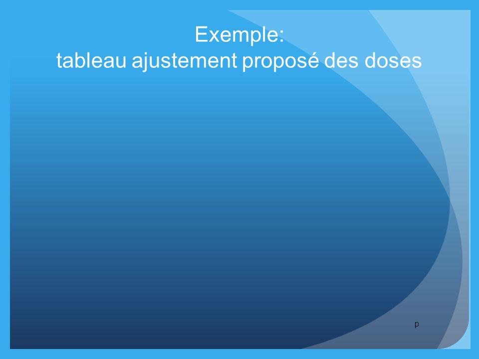 Exemple: tableau ajustement proposé des doses p
