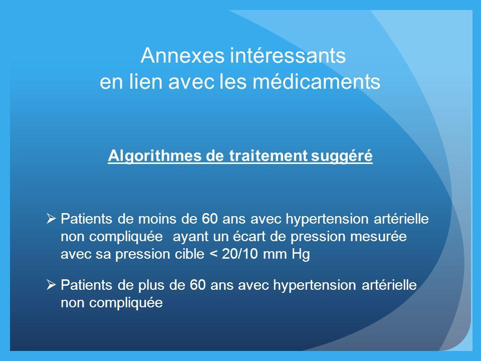 Annexes intéressants en lien avec les médicaments Algorithmes de traitement suggéré Patients de moins de 60 ans avec hypertension artérielle non compl