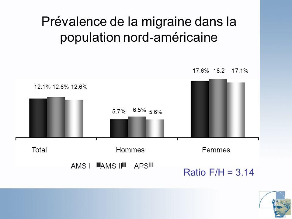 Prévalence de la migraine dans la population nord-américaine AMS I AMS II APS 12.1%12.6% 5.7% 6.5% 5.6% 17.6%18.217.1% Total Hommes Femmes Ratio F/H = 3.14