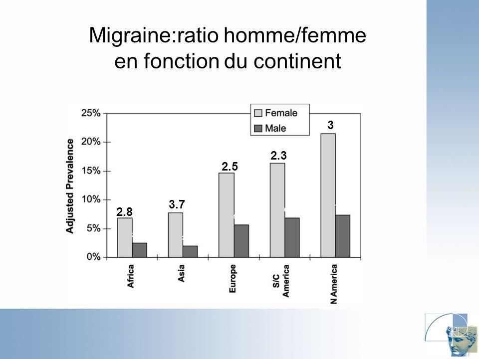 Migraine:ratio homme/femme en fonction du continent 2.8 3.7 2.5 2.3 3