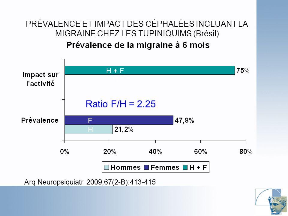 PRÉVALENCE ET IMPACT DES CÉPHALÉES INCLUANT LA MIGRAINE CHEZ LES TUPINIQUIMS (Brésil) Arq Neuropsiquiatr 2009;67(2-B):413-415 H + F F H Ratio F/H = 2.25