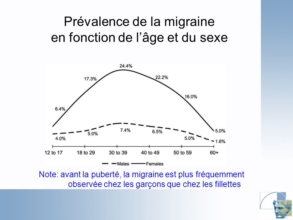 Prévalence de la migraine en fonction de lâge et du sexe Note: avant la puberté, la migraine est plus fréquemment observée chez les garçons que chez les fillettes