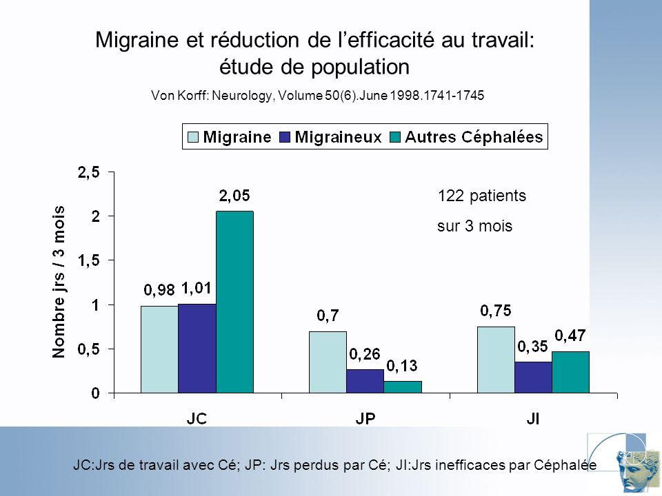 Migraine et réduction de lefficacité au travail: étude de population Von Korff: Neurology, Volume 50(6).June 1998.1741-1745 JC:Jrs de travail avec Cé; JP: Jrs perdus par Cé; JI:Jrs inefficaces par Céphalée 122 patients sur 3 mois