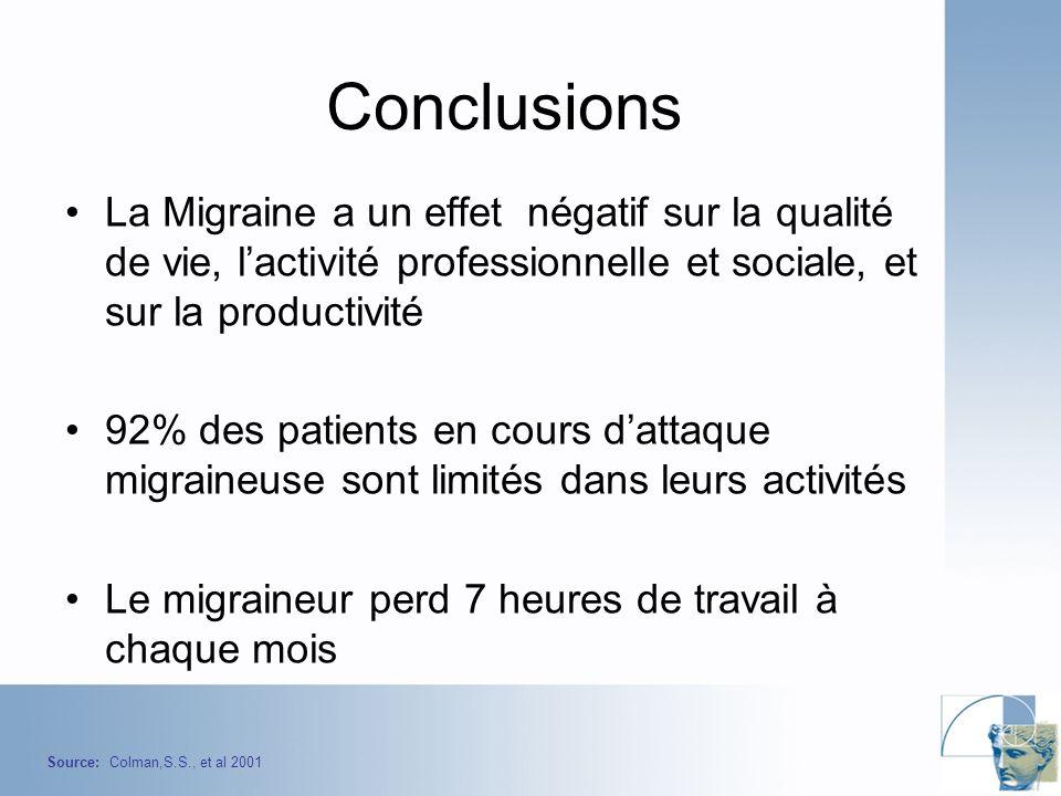 Conclusions La Migraine a un effet négatif sur la qualité de vie, lactivité professionnelle et sociale, et sur la productivité 92% des patients en cours dattaque migraineuse sont limités dans leurs activités Le migraineur perd 7 heures de travail à chaque mois Source: Colman,S.S., et al 2001