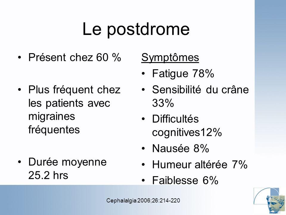 Cephalalgia 2006;26:214-220 Le postdrome Présent chez 60 % Plus fréquent chez les patients avec migraines fréquentes Durée moyenne 25.2 hrs Symptômes Fatigue 78% Sensibilité du crâne 33% Difficultés cognitives12% Nausée 8% Humeur altérée 7% Faiblesse 6%