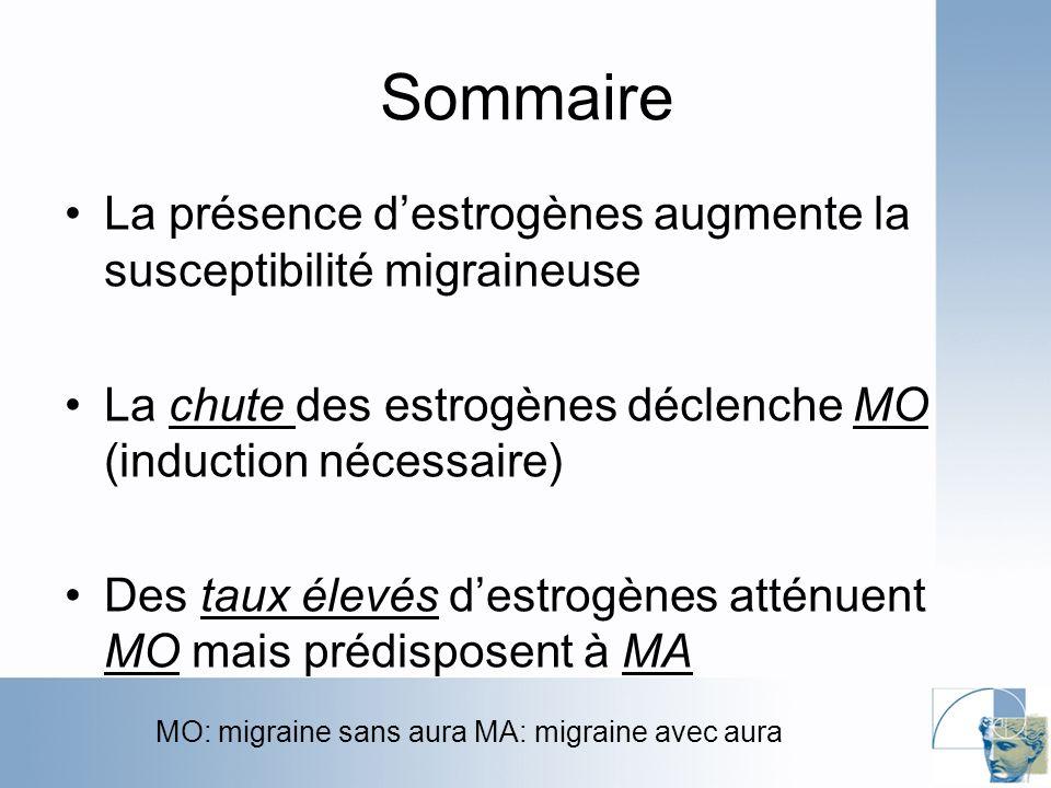 Sommaire La présence destrogènes augmente la susceptibilité migraineuse La chute des estrogènes déclenche MO (induction nécessaire) Des taux élevés destrogènes atténuent MO mais prédisposent à MA MO: migraine sans aura MA: migraine avec aura