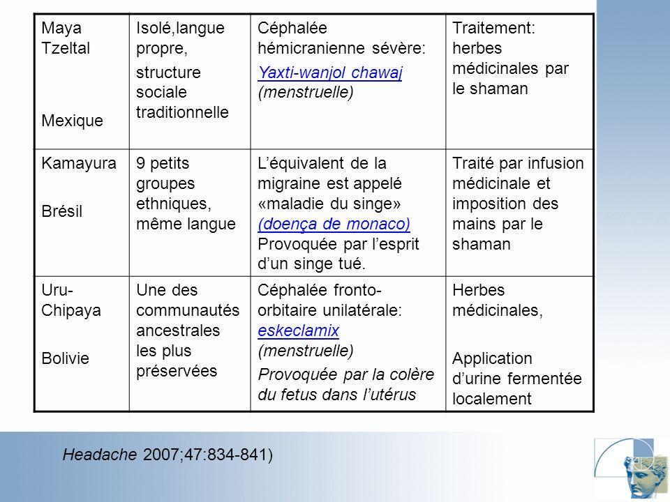 Headache 2006;46(6):983-990 Sexual desire inventory (SDI) 14 items questionnaire Pas ce soir chéri, jai la migraine.