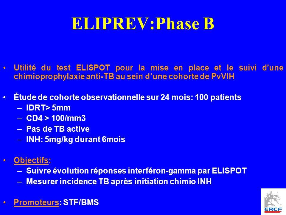 ELIPREV:Phase B Utilité du test ELISPOT pour la mise en place et le suivi dune chimioprophylaxie anti-TB au sein dune cohorte de PvVIH Étude de cohorte observationnelle sur 24 mois: 100 patients –IDRT> 5mm –CD4 > 100/mm3 –Pas de TB active –INH: 5mg/kg durant 6mois Objectifs: –Suivre évolution réponses interféron-gamma par ELISPOT –Mesurer incidence TB après initiation chimio INH Promoteurs: STF/BMS
