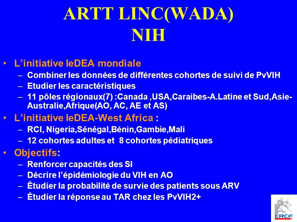 ARTT LINC(WADA) NIH Linitiative IeDEA mondiale –Combiner les données de différentes cohortes de suivi de PvVIH –Etudier les caractéristiques –11 pôles