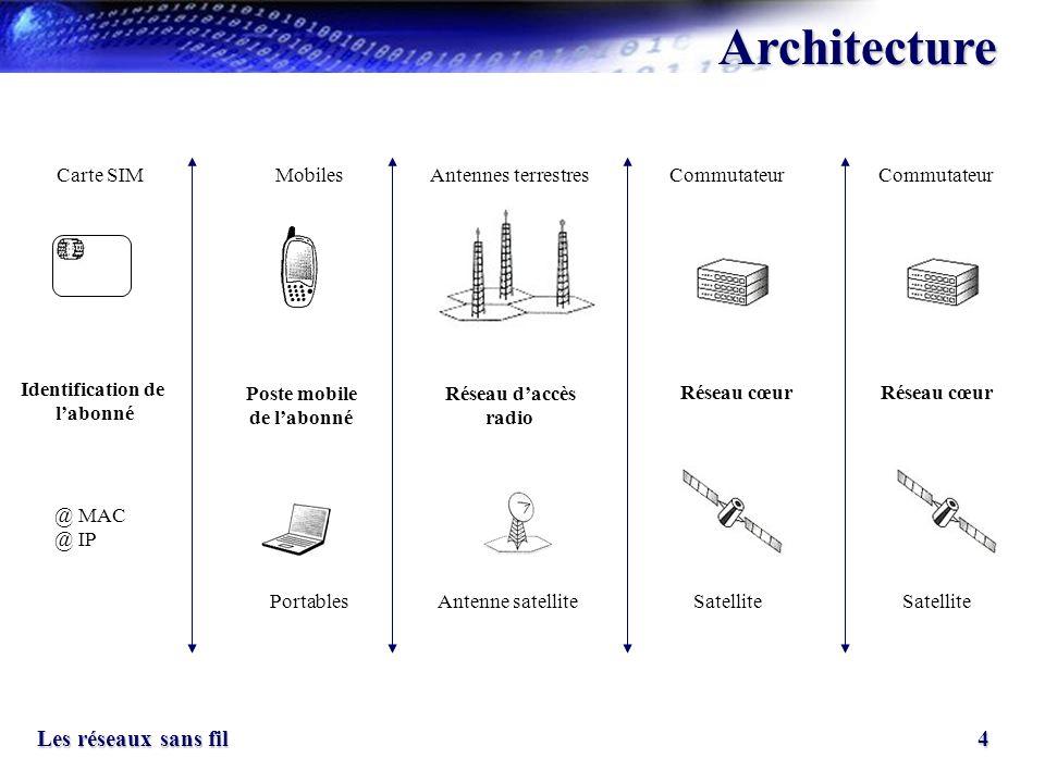 4 Les réseaux sans fil Architecture Identification de labonné @ MAC @ IP Poste mobile de labonné Réseau daccès radio Réseau cœur Antenne satellite Sat