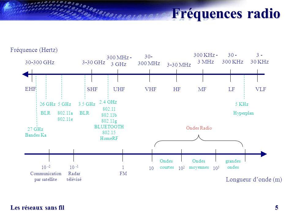 5 Les réseaux sans fil Fréquences radio Fréquence (Hertz) Longueur donde (m) EHF 30-300 GHz SHFUHFVHFHFMFLF 3-30 GHz 300 MHz - 3 GHz 30- 300 MHz 3-30