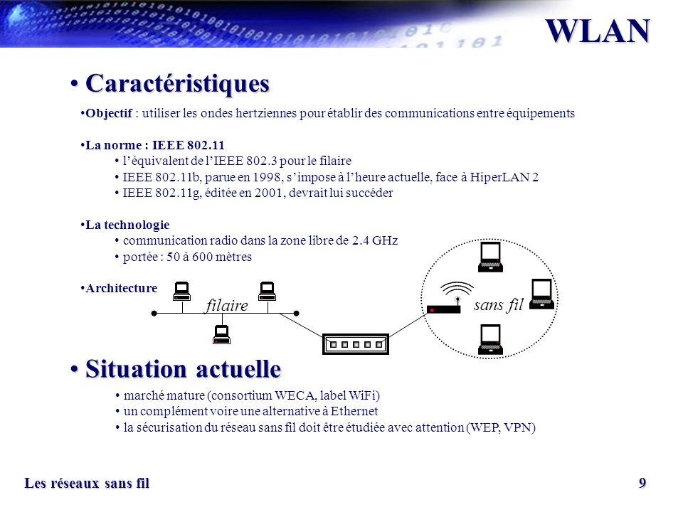 9 Les réseaux sans fil WLAN Caractéristiques Caractéristiques Situation actuelle Situation actuelle Objectif : utiliser les ondes hertziennes pour éta