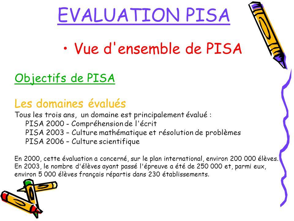 EVALUATION PISA Vue d ensemble de PISA Objectifs de PISA Les domaines évalués Tous les trois ans, un domaine est principalement évalué : PISA 2000 - Compréhension de l écrit PISA 2003 – Culture mathématique et résolution de problèmes PISA 2006 – Culture scientifique En 2000, cette évaluation a concerné, sur le plan international, environ 200 000 élèves.