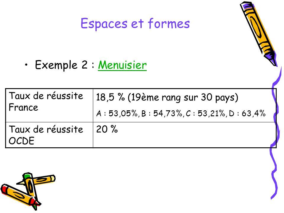 Espaces et formes Exemple 2 : MenuisierMenuisier Taux de réussite France 18,5 % (19ème rang sur 30 pays) A : 53,05%, B : 54,73%, C : 53,21%, D : 63,4% Taux de réussite OCDE 20 %