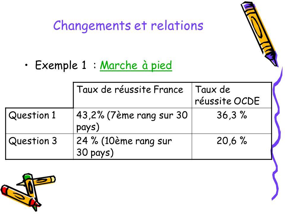 Changements et relations Exemple 1 : Marche à piedMarche à pied Taux de réussite FranceTaux de réussite OCDE Question 143,2% (7ème rang sur 30 pays) 36,3 % Question 324 % (10ème rang sur 30 pays) 20,6 %