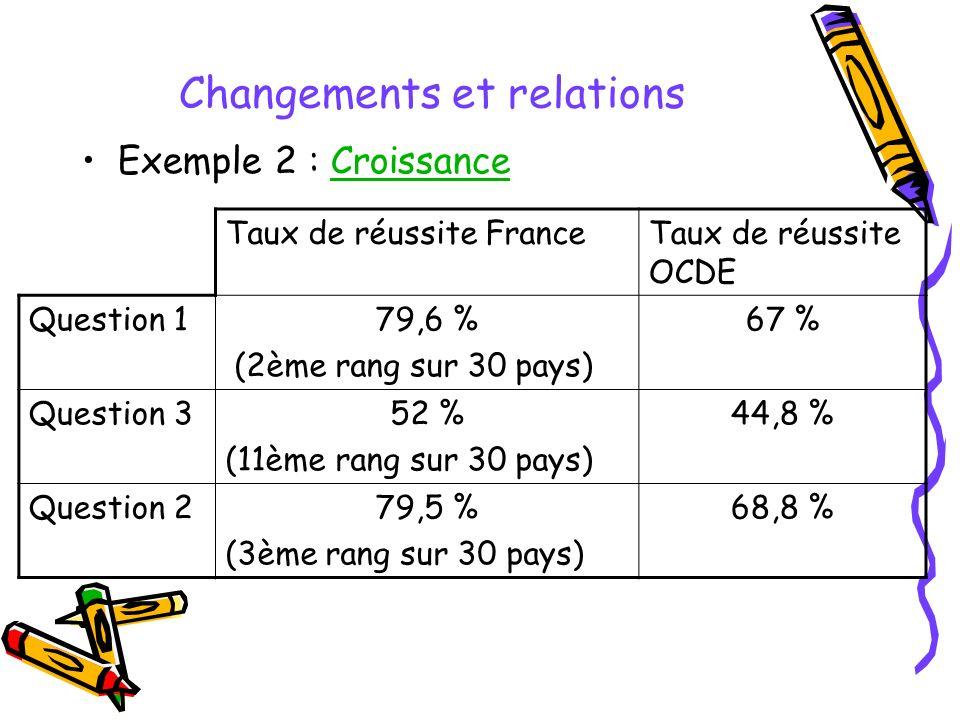 Changements et relations Exemple 2 : CroissanceCroissance Taux de réussite FranceTaux de réussite OCDE Question 179,6 % (2ème rang sur 30 pays) 67 % Question 352 % (11ème rang sur 30 pays) 44,8 % Question 279,5 % (3ème rang sur 30 pays) 68,8 %