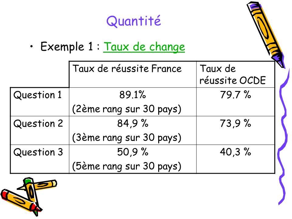 Quantité Exemple 1 : Taux de changeTaux de change Taux de réussite FranceTaux de réussite OCDE Question 189.1% (2ème rang sur 30 pays) 79.7 % Question 284,9 % (3ème rang sur 30 pays) 73,9 % Question 350,9 % (5ème rang sur 30 pays) 40,3 %