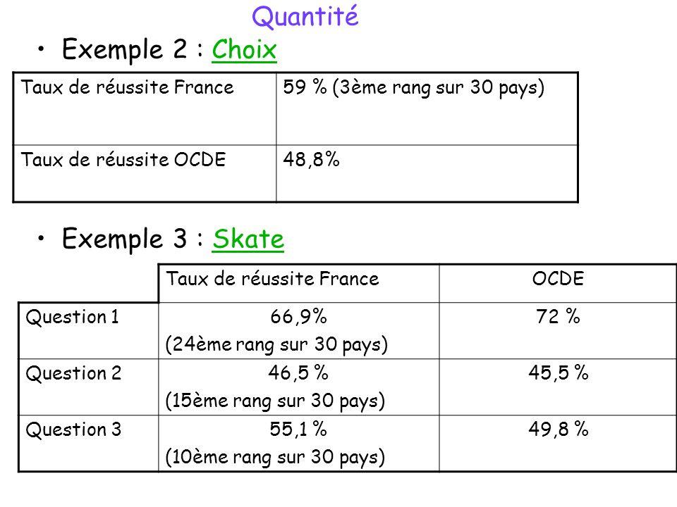Quantité Exemple 2 : ChoixChoix Exemple 3 : SkateSkate Taux de réussite France59 % (3ème rang sur 30 pays) Taux de réussite OCDE48,8% Taux de réussite FranceOCDE Question 166,9% (24ème rang sur 30 pays) 72 % Question 246,5 % (15ème rang sur 30 pays) 45,5 % Question 355,1 % (10ème rang sur 30 pays) 49,8 %