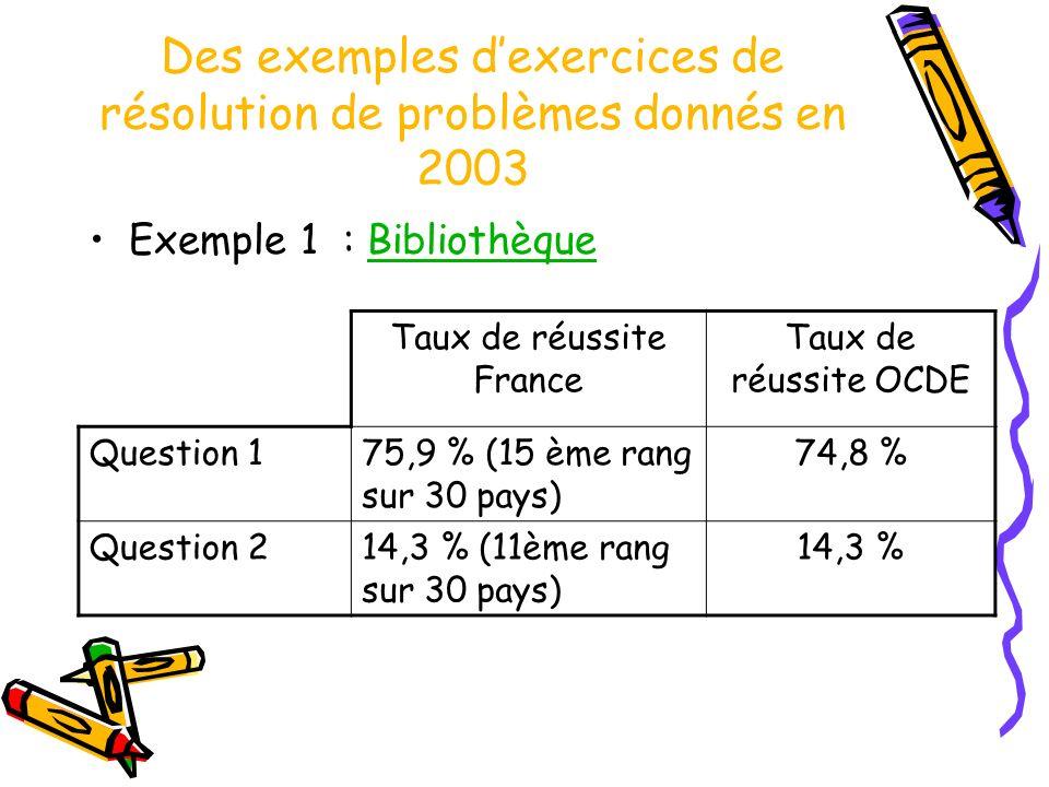 Des exemples dexercices de résolution de problèmes donnés en 2003 Exemple 1 : BibliothèqueBibliothèque Taux de réussite France Taux de réussite OCDE Question 175,9 % (15 ème rang sur 30 pays) 74,8 % Question 214,3 % (11ème rang sur 30 pays) 14,3 %