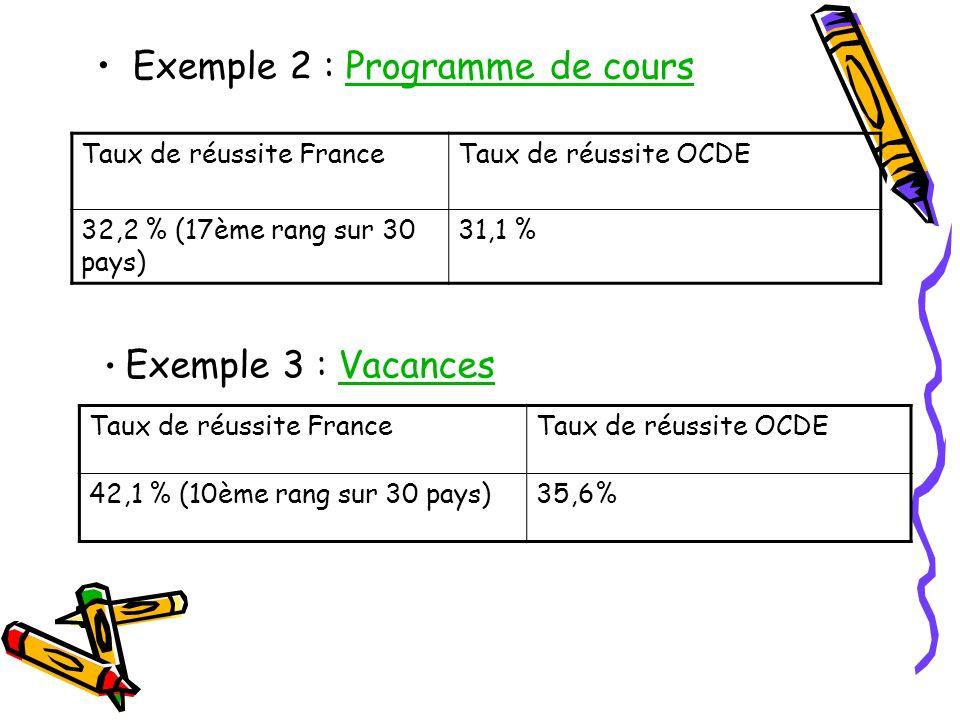 Exemple 2 : Programme de coursProgramme de cours Taux de réussite FranceTaux de réussite OCDE 32,2 % (17ème rang sur 30 pays) 31,1 % Exemple 3 : VacancesVacances Taux de réussite FranceTaux de réussite OCDE 42,1 % (10ème rang sur 30 pays)35,6%