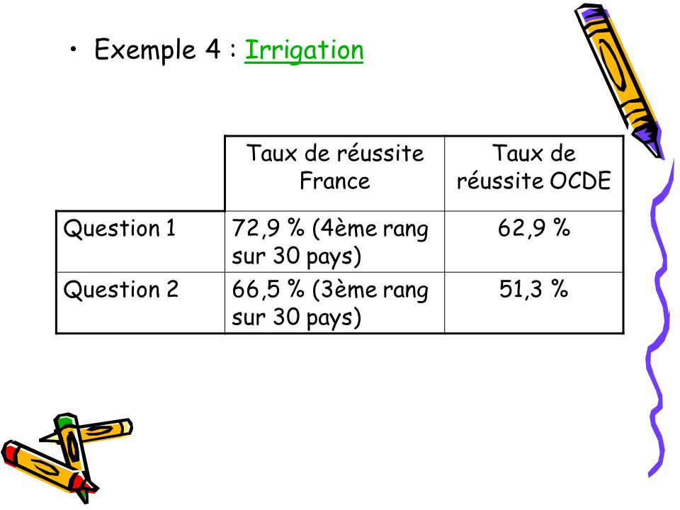 Exemple 4 : IrrigationIrrigation Taux de réussite France Taux de réussite OCDE Question 172,9 % (4ème rang sur 30 pays) 62,9 % Question 266,5 % (3ème rang sur 30 pays) 51,3 %