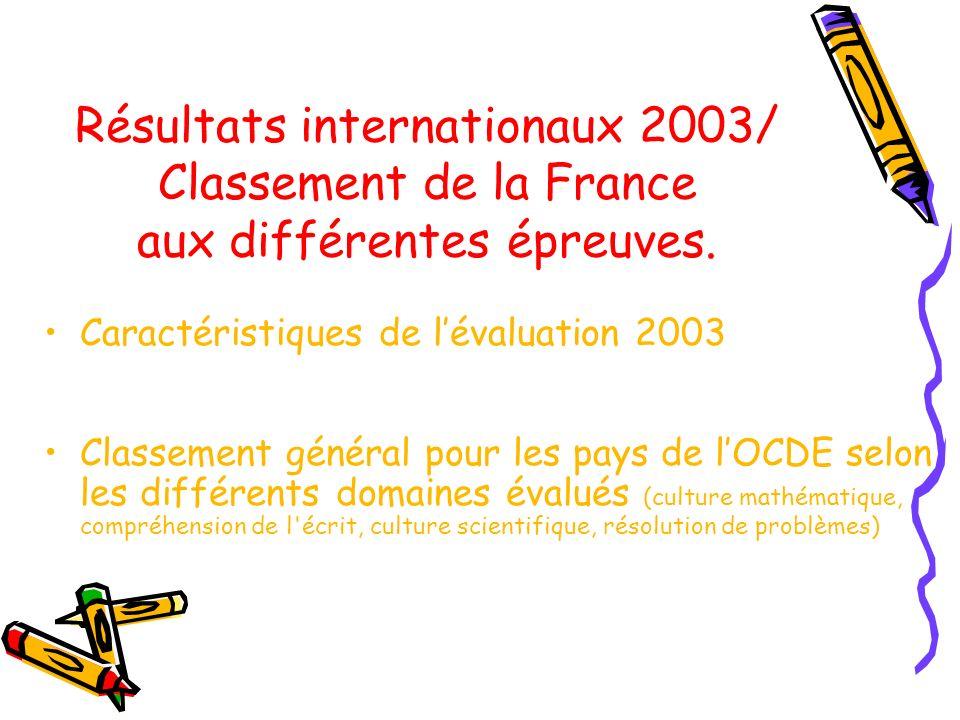 Résultats internationaux 2003/ Classement de la France aux différentes épreuves.