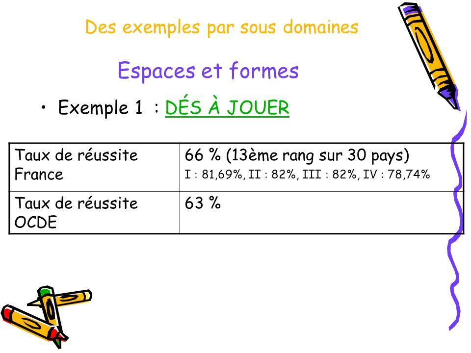 Espaces et formes Exemple 1 : DÉS À JOUERDÉS À JOUER Taux de réussite France 66 % (13ème rang sur 30 pays) I : 81,69%, II : 82%, III : 82%, IV : 78,74% Taux de réussite OCDE 63 % Des exemples par sous domaines