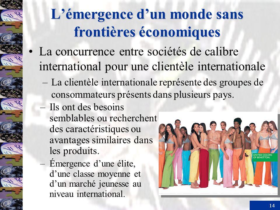 14 Lémergence dun monde sans frontières économiques La concurrence entre sociétés de calibre international pour une clientèle internationale –La clientèle internationale représente des groupes de consommateurs présents dans plusieurs pays.