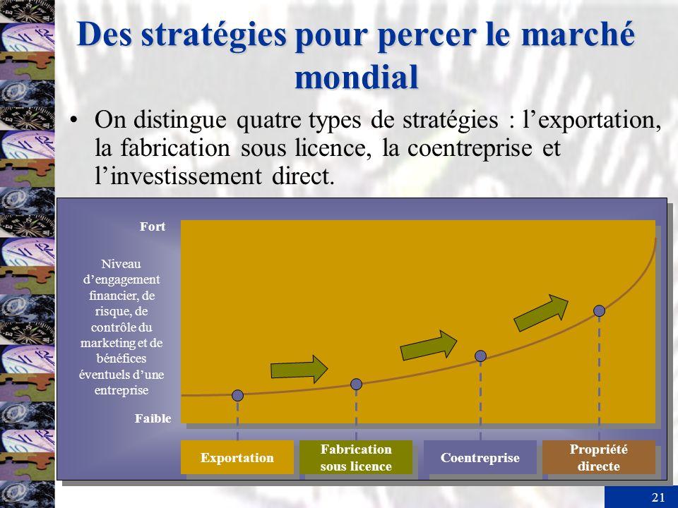 21 Des stratégies pour percer le marché mondial On distingue quatre types de stratégies : lexportation, la fabrication sous licence, la coentreprise et linvestissement direct.