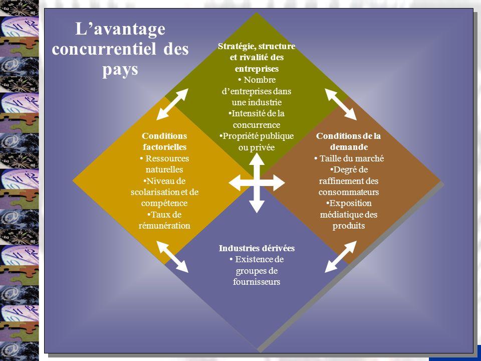6 Lavantage concurrentiel des pays Stratégie, structure et rivalité des entreprises Nombre dentreprises dans une industrie Intensité de la concurrence