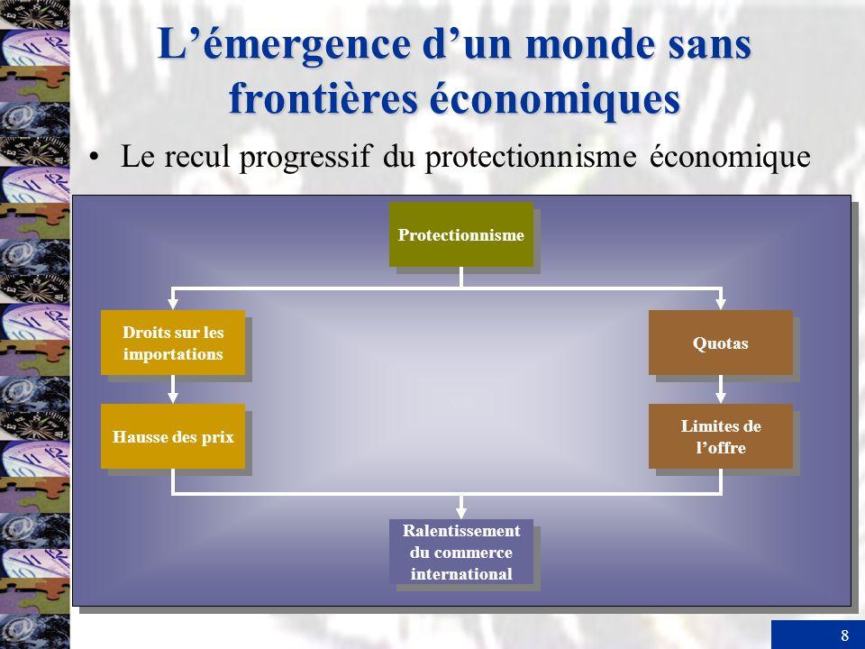8 Lémergence dun monde sans frontières économiques Le recul progressif du protectionnisme économique Protectionnisme Droits sur les importations Hauss