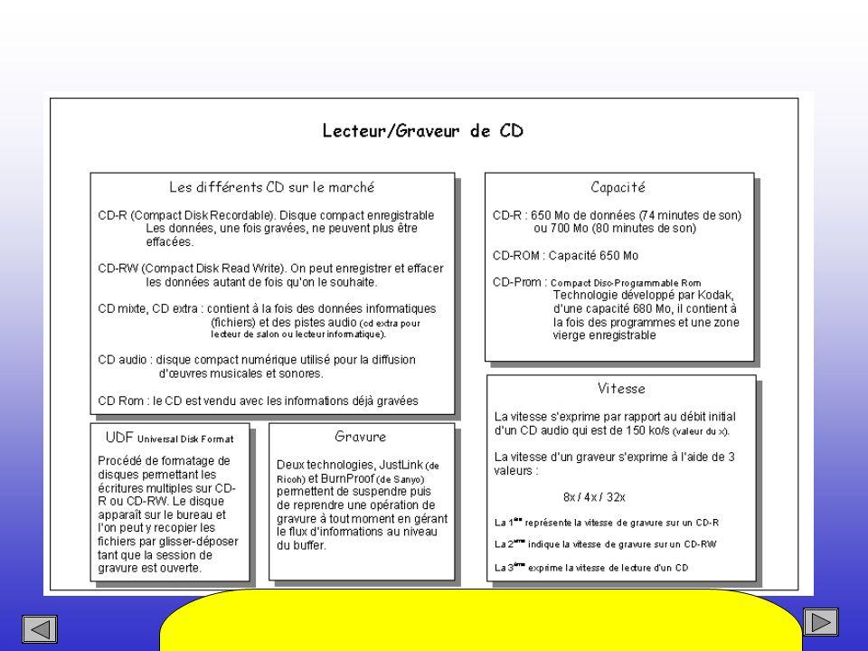 Sommaire Faites ici une présentation technique sur la technique la plus usuelle de gravage des CD (de données pas exemple)