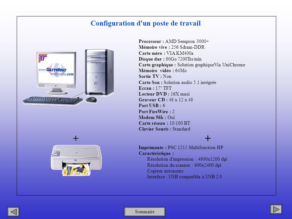 Processeur : AMD Sempron 3000+ Mémoire vive : 256 Sdram-DDR Carte mère : VIA KM400a Disque dur : 80Go 7200Trs/min Carte graphique : Solution graphiqueVia UniChrome Mémoire vidéo : 64Mo Sortie TV : Non Carte Son : Solution audio 5.1 intégrée Ecran : 17 TFT Lecteur DVD : 16X maxi Graveur CD : 48 x 12 x 48 Port USB : 6 Port FireWire : 2 Modem 56k : Oui Carte réseau : 10/100 BT Clavier Souris : Standard + Imprimante : PSC 1215 Multifonction HP Caractéristique : Résolution d impression : 4800x1200 dpi Résolution du scanner : 600x2400 dpi Copieur autonome Interface : USB compatibla à USB 2.0 + Configuration d un poste de travail