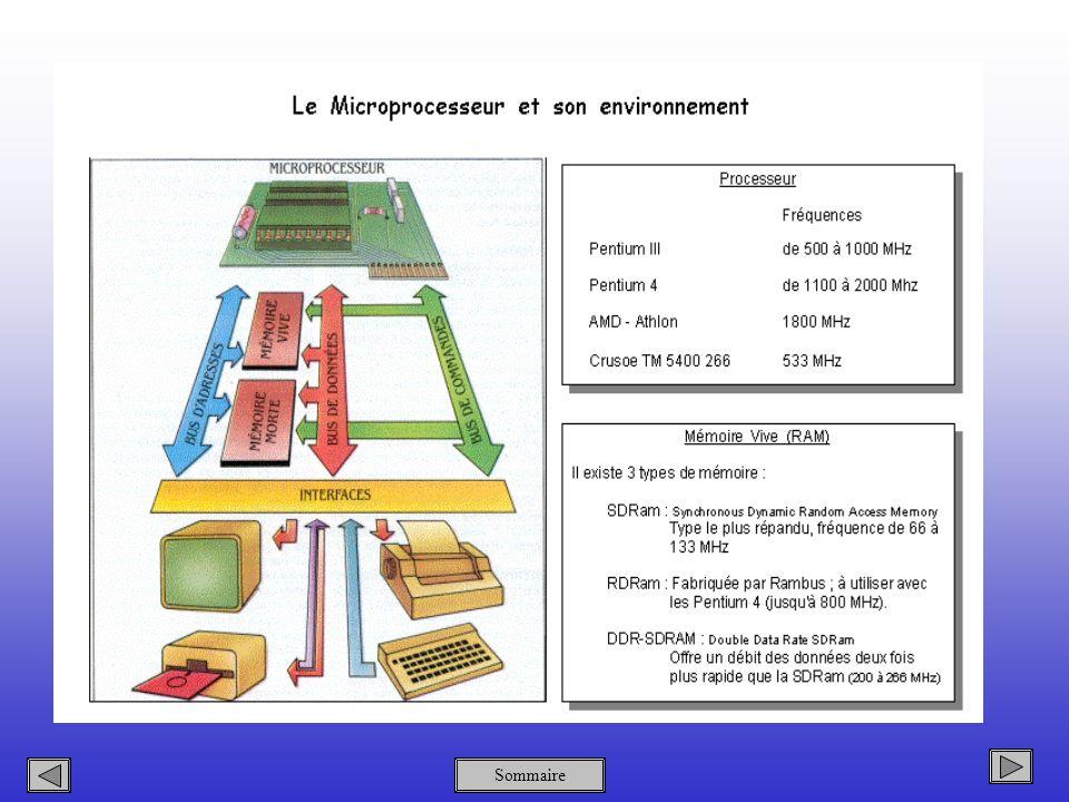 Sommaire Les Port USB Le bus USB (Universal Serial Bus, en français Bus série universel) est basé sur une architecture de type série.