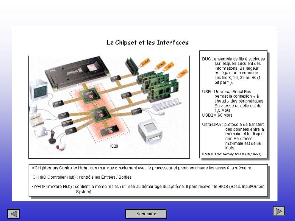 Faites le point sur les divers types de ports USB actuellement proposés par les constructeurs.