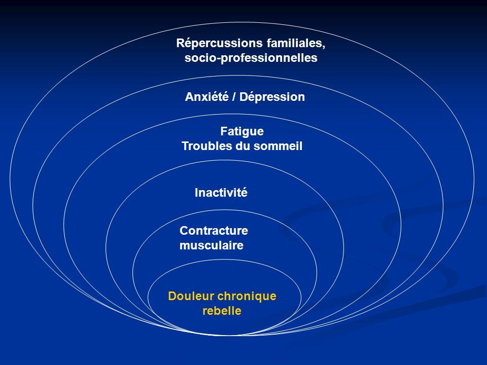 Contracture musculaire Inactivité Fatigue Troubles du sommeil Anxiété / Dépression Répercussions familiales, socio-professionnelles