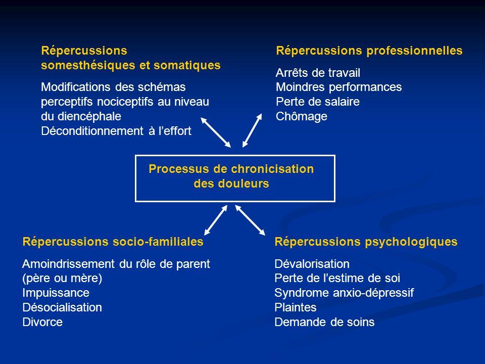 Processus de chronicisation des douleurs Répercussions somesthésiques et somatiques Modifications des schémas perceptifs nociceptifs au niveau du diencéphale Déconditionnement à leffort Répercussions professionnelles Arrêts de travail Moindres performances Perte de salaire Chômage Répercussions psychologiques Dévalorisation Perte de lestime de soi Syndrome anxio-dépressif Plaintes Demande de soins Répercussions socio-familiales Amoindrissement du rôle de parent (père ou mère) Impuissance Désocialisation Divorce